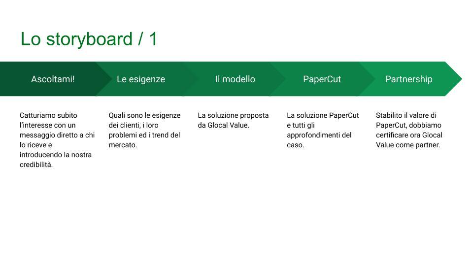 comunicazione efficace glocal value storyboard 2