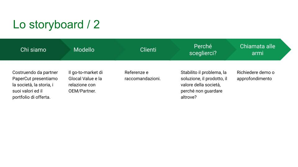 comunicazione efficace glocal value storyboard 3